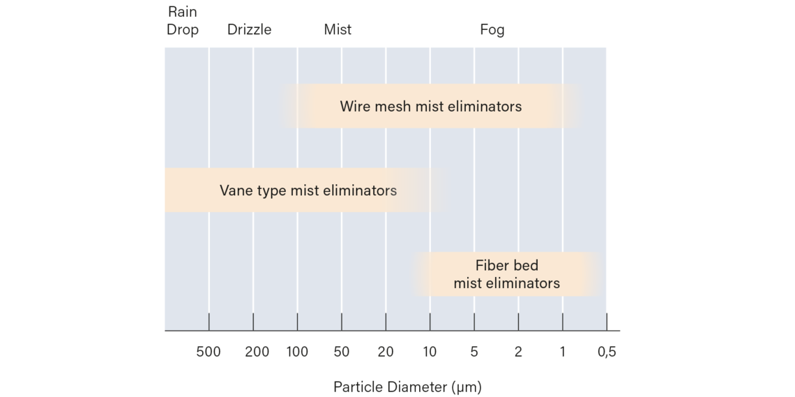 Droplet size determines the type of mist eliminator to be used in a process.