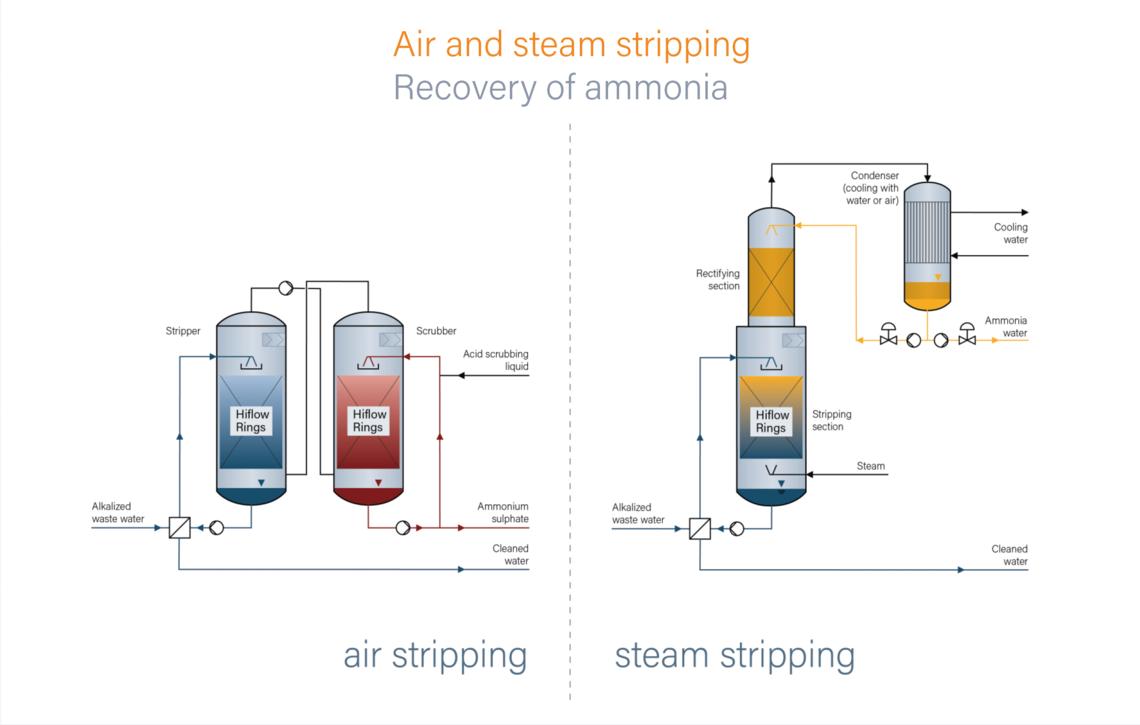 Ammoniak Rückgewinnung Rvt Process Equipment