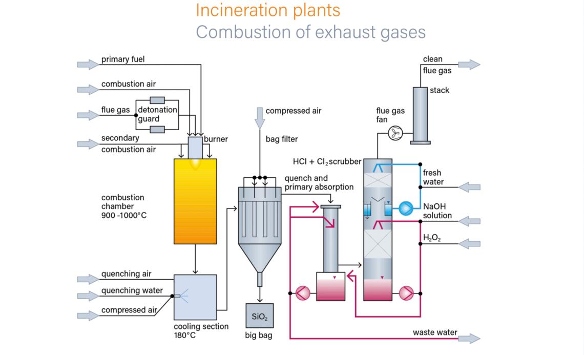 [DHAV_9290]  Incineration Plants | RVT Process Equipment | Incinerator Wiring Diagram |  | RVT Process Equipment